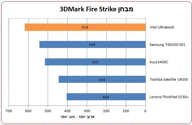 3DMarkFire